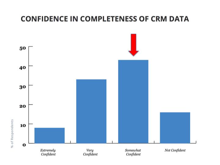 CRM-data
