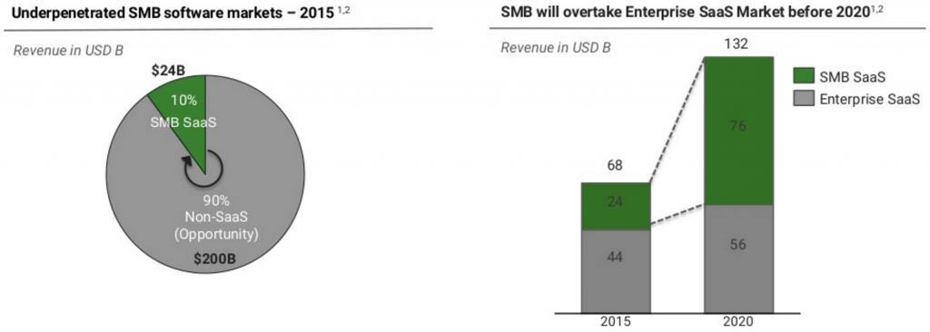 Google_Accel SMB stats